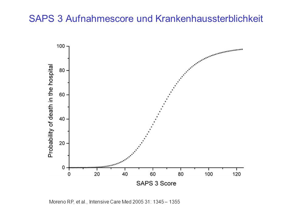 SAPS 3 Aufnahmescore und Krankenhaussterblichkeit