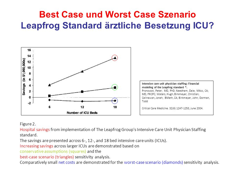 Best Case und Worst Case Szenario Leapfrog Standard ärztliche Besetzung ICU