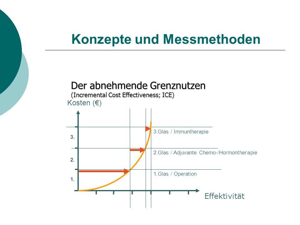 Konzepte und Messmethoden