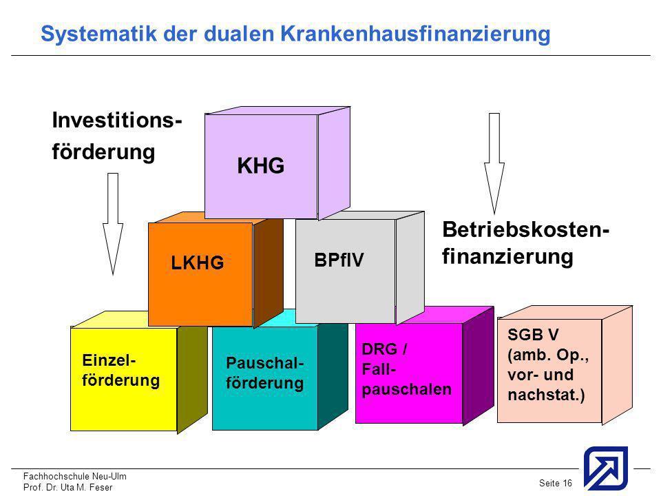 Systematik der dualen Krankenhausfinanzierung