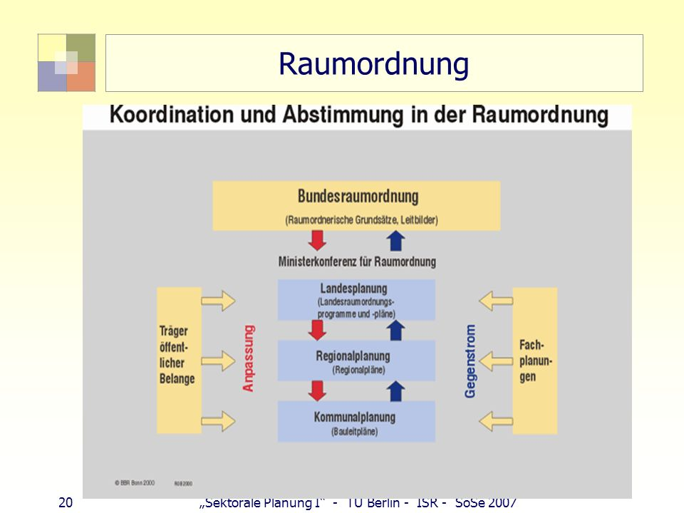 "Raumordnung 20 ""Sektorale Planung I - TU Berlin - ISR - SoSe 2007"