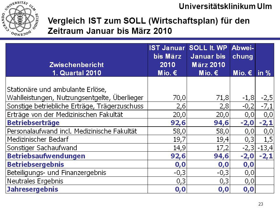 Vergleich IST zum SOLL (Wirtschaftsplan) für den Zeitraum Januar bis März 2010