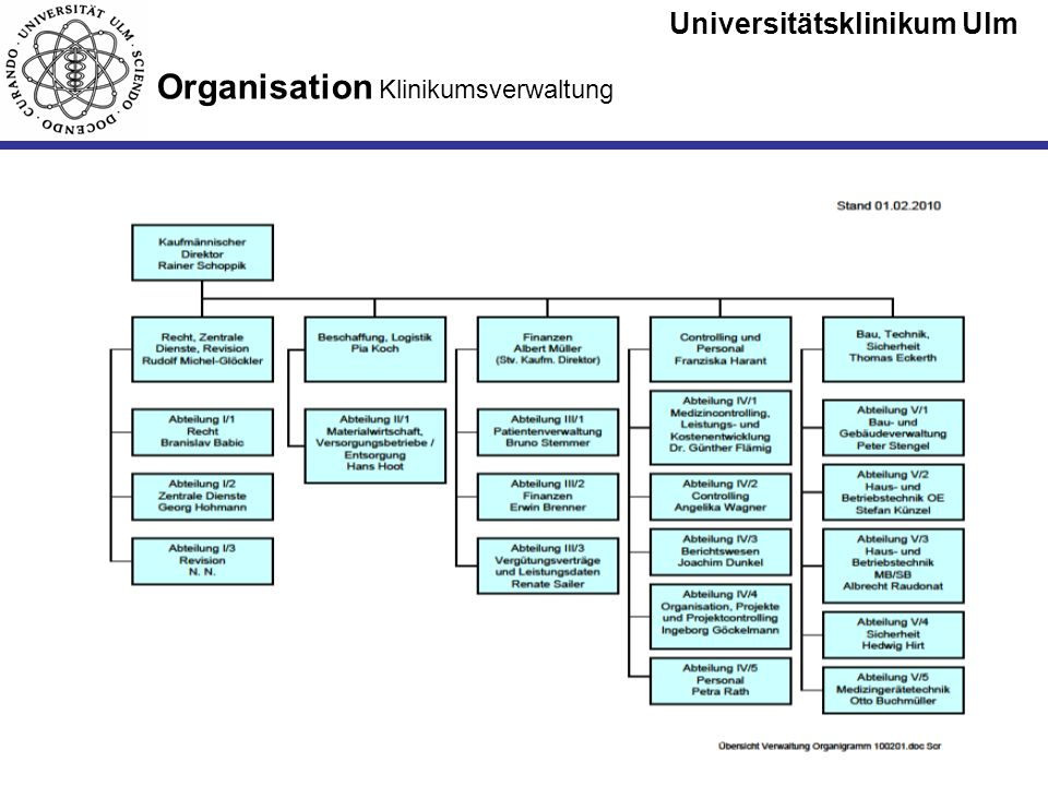 Organisation Klinikumsverwaltung