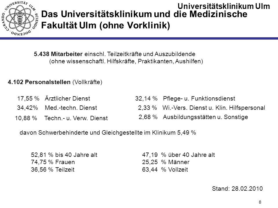 Das Universitätsklinikum und die Medizinische Fakultät Ulm (ohne Vorklinik)