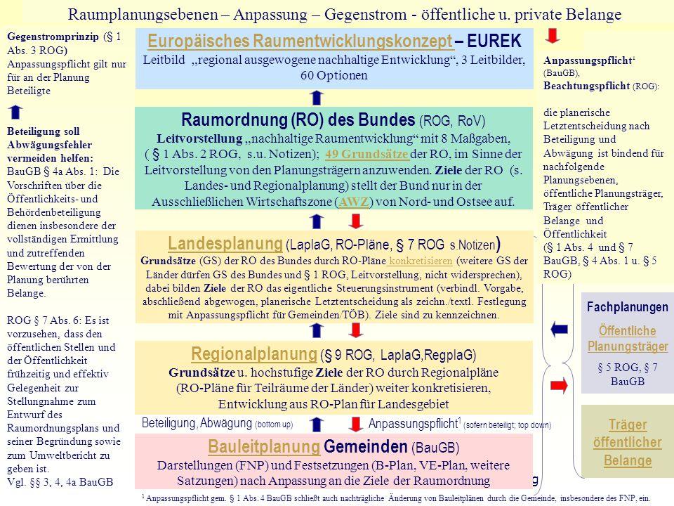 Europäisches Raumentwicklungskonzept – EUREK
