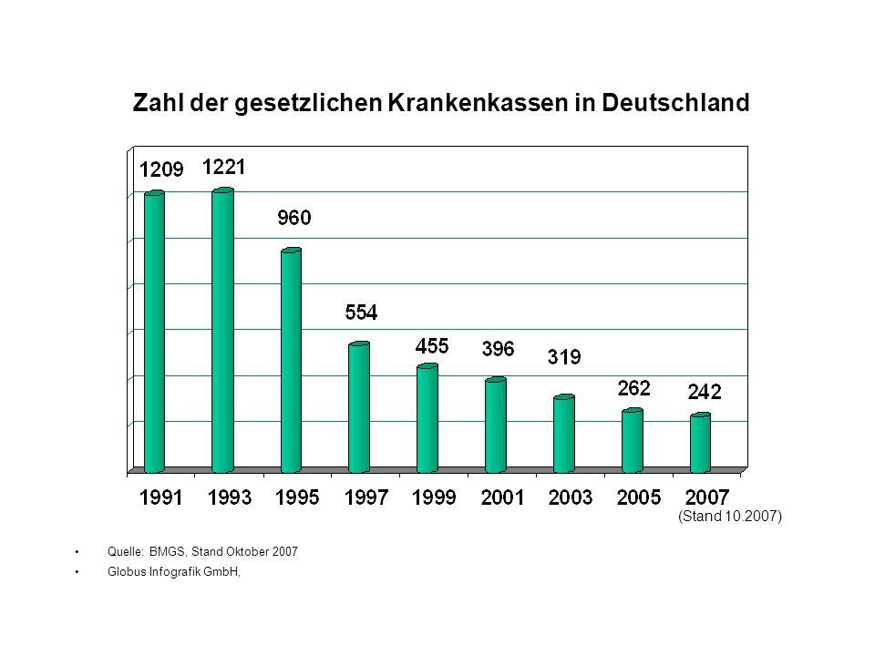 Zahl der gesetzlichen Krankenkassen in Deutschland