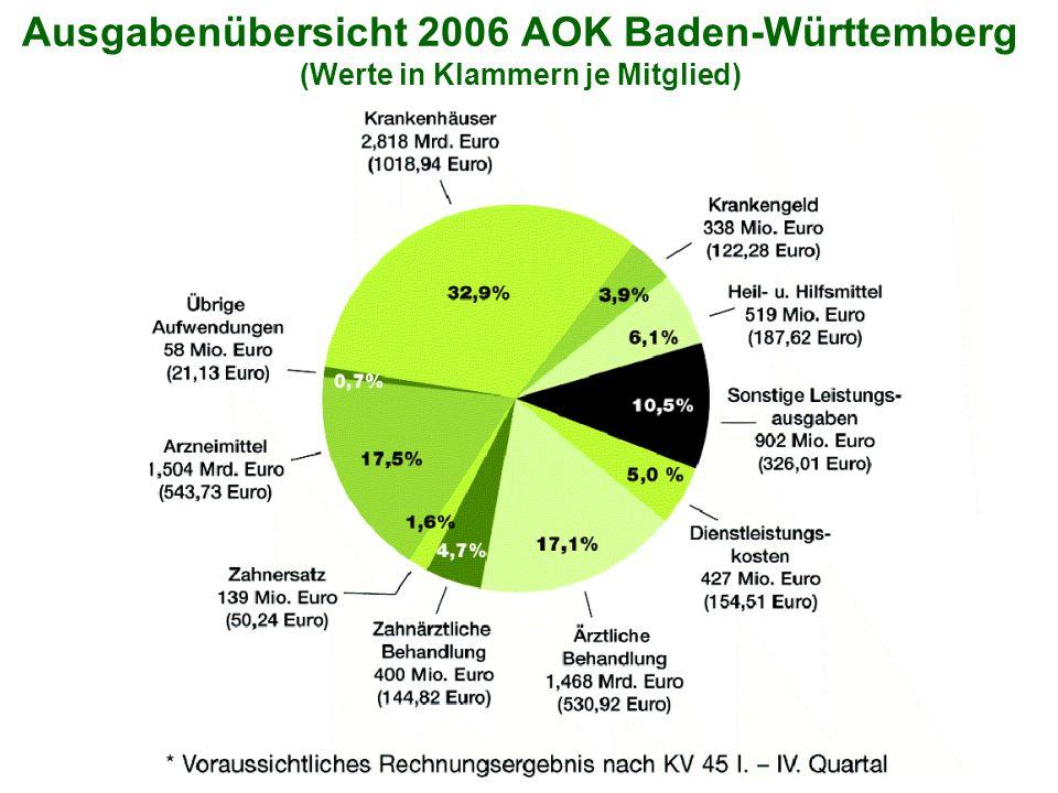 Ausgabenübersicht 2006 AOK Baden-Württemberg (Werte in Klammern je Mitglied)