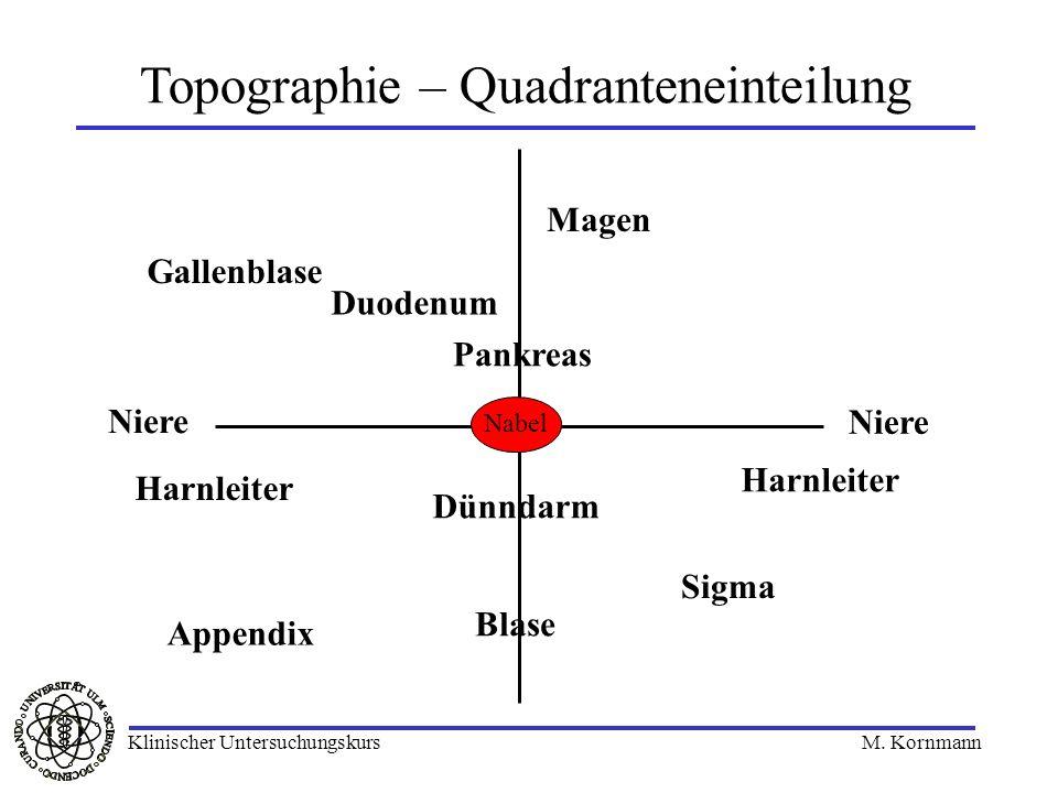 Topographie – Quadranteneinteilung