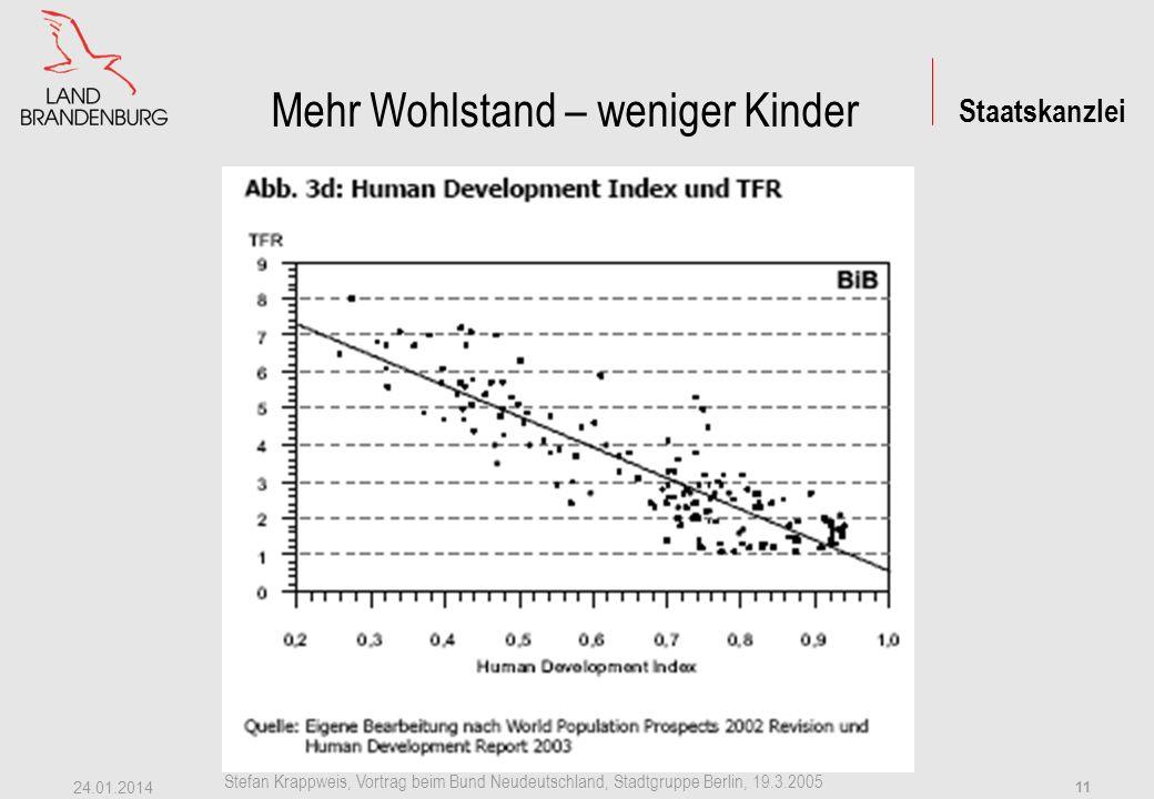 Mehr Wohlstand – weniger Kinder