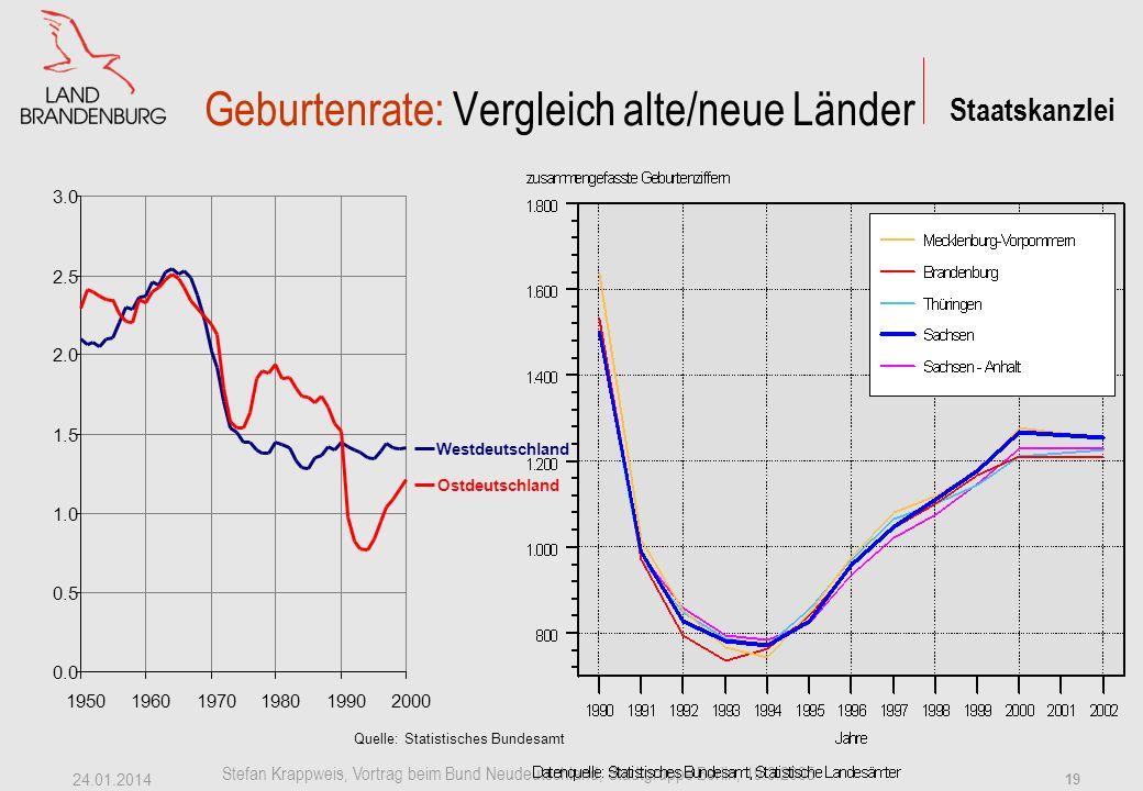 Geburtenrate: Vergleich alte/neue Länder
