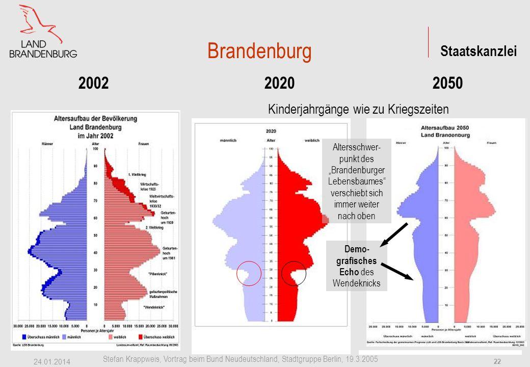 Brandenburg 2002 2020 2050 Kinderjahrgänge wie zu Kriegszeiten