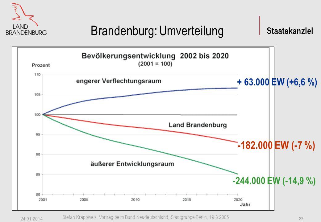 Brandenburg: Umverteilung