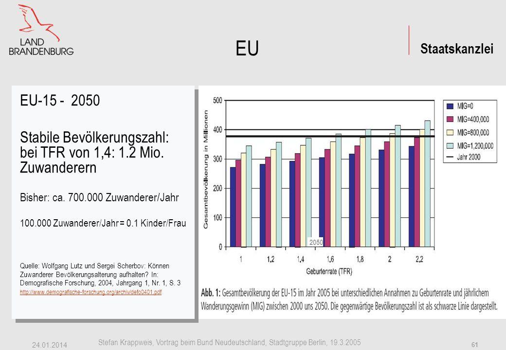EU EU-15 - 2050. Stabile Bevölkerungszahl: bei TFR von 1,4: 1.2 Mio. Zuwanderern. Bisher: ca. 700.000 Zuwanderer/Jahr.