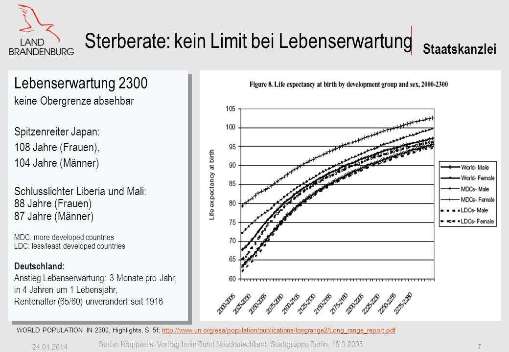 Sterberate: kein Limit bei Lebenserwartung