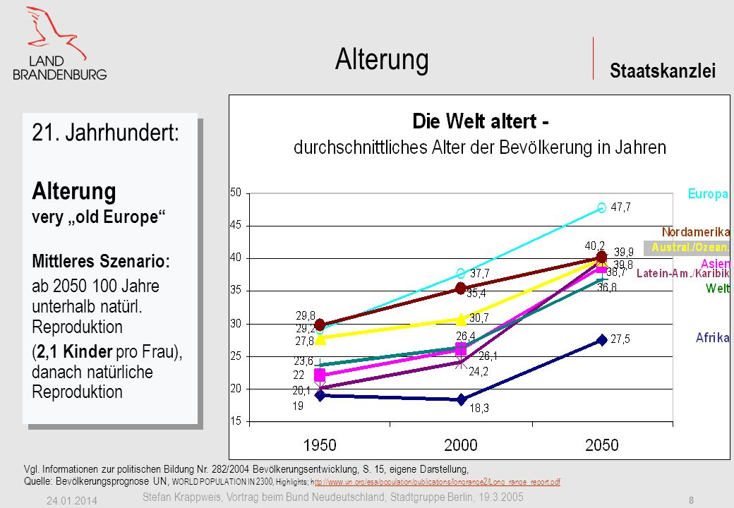 "Alterung 21. Jahrhundert: Alterung very ""old Europe"