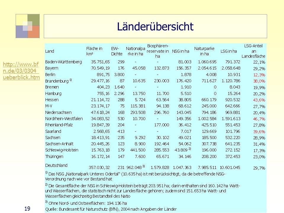 Länderübersicht http://www.bfn.de/03/0304_ueberblick.htm