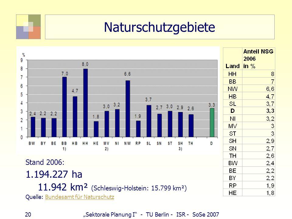 Naturschutzgebiete 1.194.227 ha