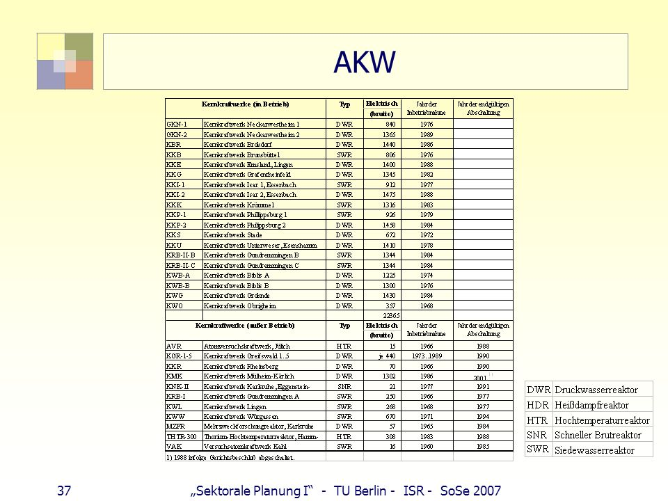 "AKW 37 ""Sektorale Planung I - TU Berlin - ISR - SoSe 2007"