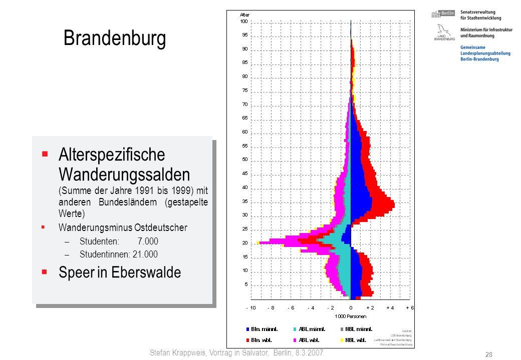 Brandenburg Alterspezifische Wanderungssalden (Summe der Jahre 1991 bis 1999) mit anderen Bundesländern (gestapelte Werte)
