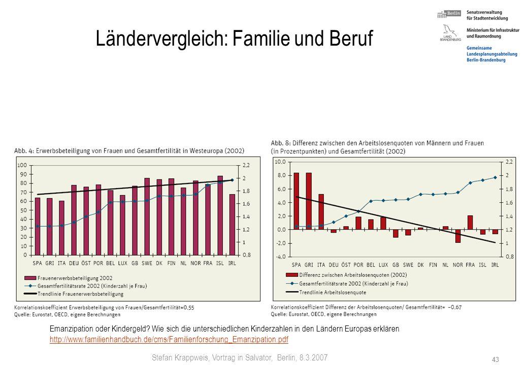 Ländervergleich: Familie und Beruf