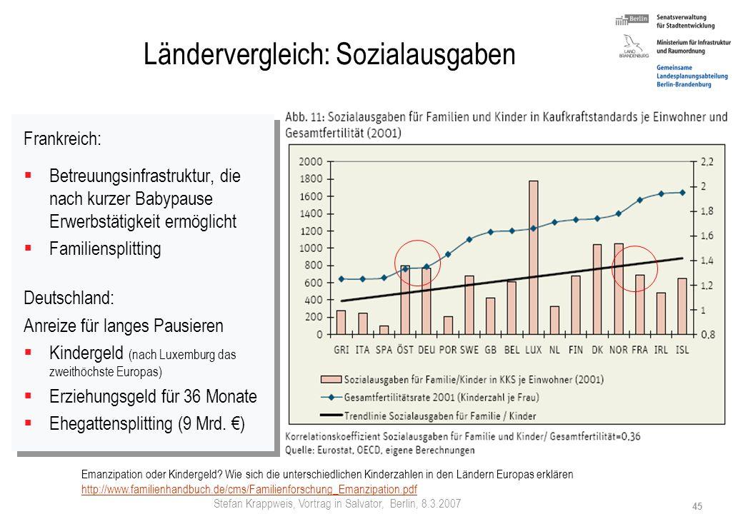 Ländervergleich: Sozialausgaben