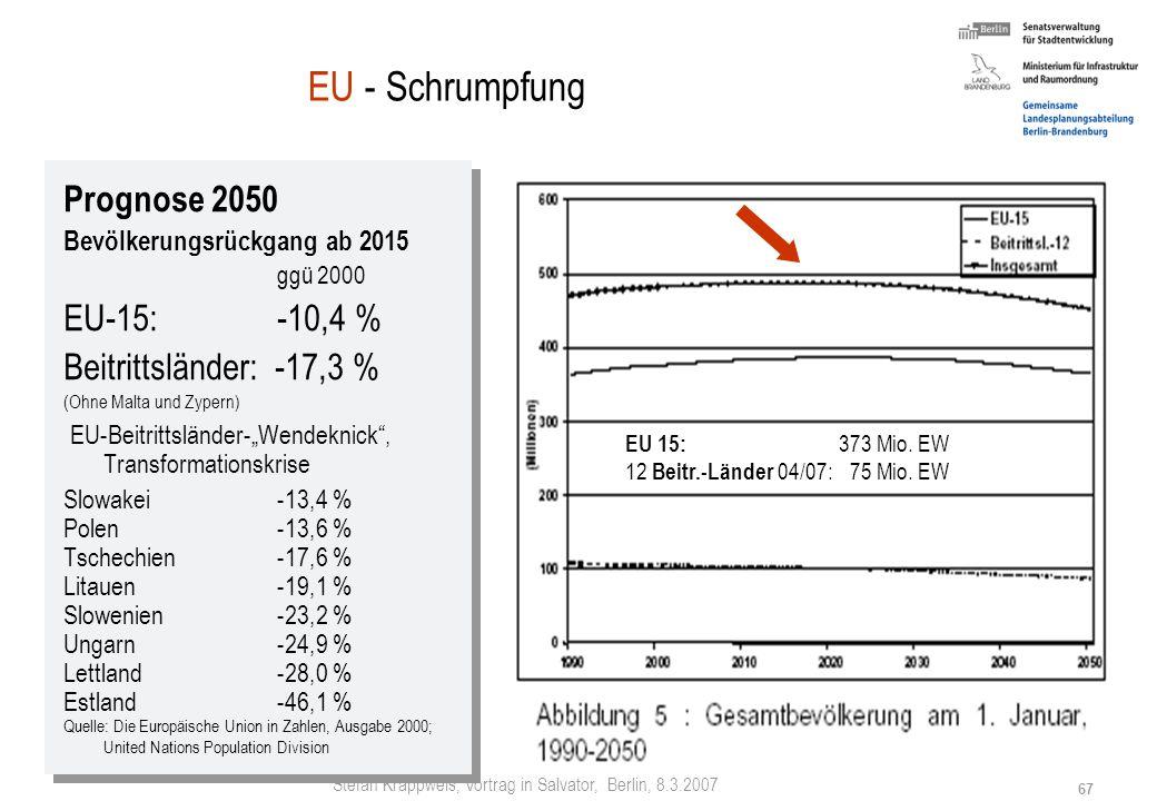 EU - Schrumpfung Prognose 2050 EU-15: -10,4 % Beitrittsländer: -17,3 %