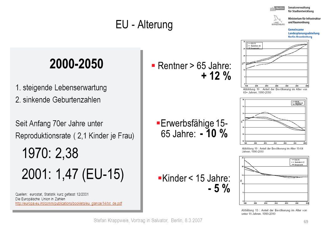 EU - Alterung 2000-2050. 1. steigende Lebenserwartung. 2. sinkende Geburtenzahlen. Seit Anfang 70er Jahre unter.
