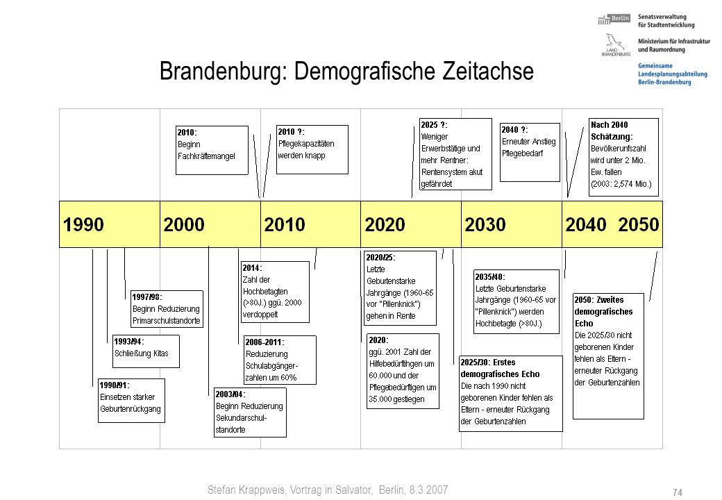 Brandenburg: Demografische Zeitachse