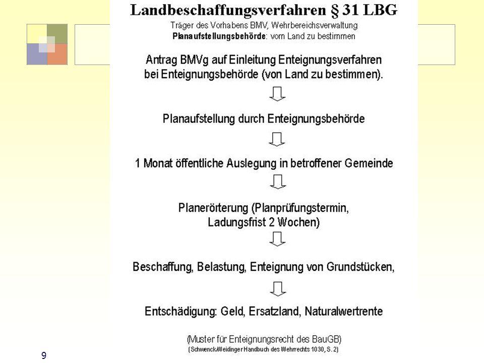 Landbeschaffungsverfahren