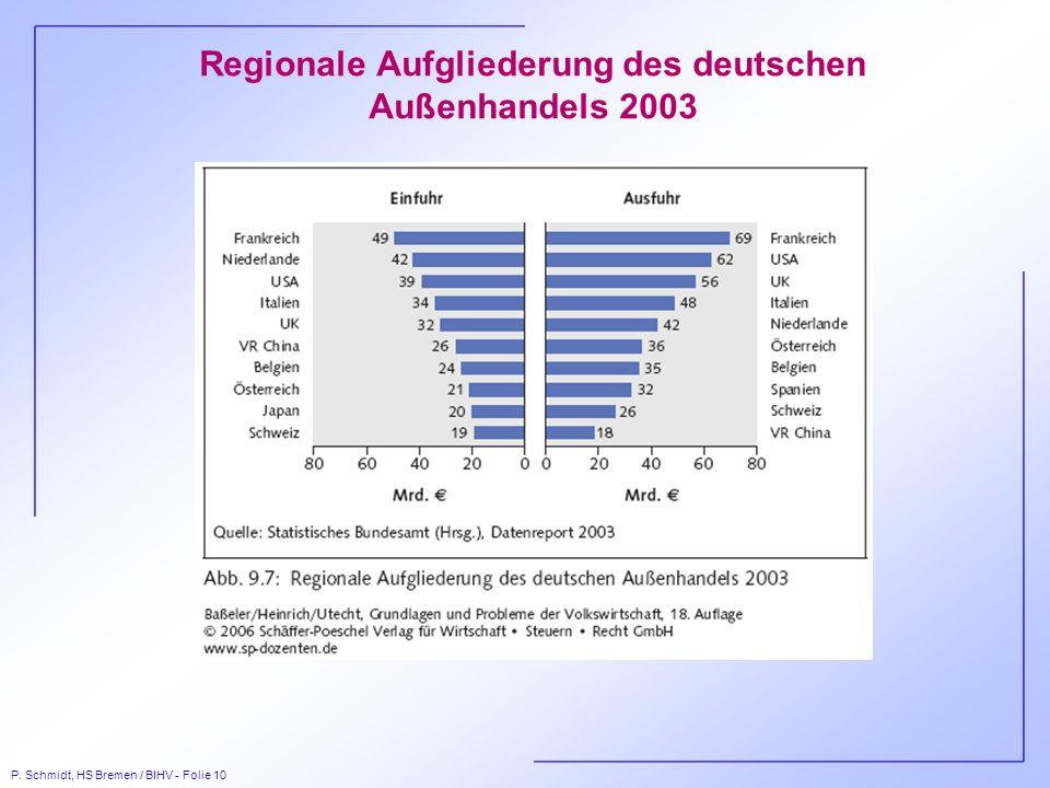 Regionale Aufgliederung des deutschen Außenhandels 2003