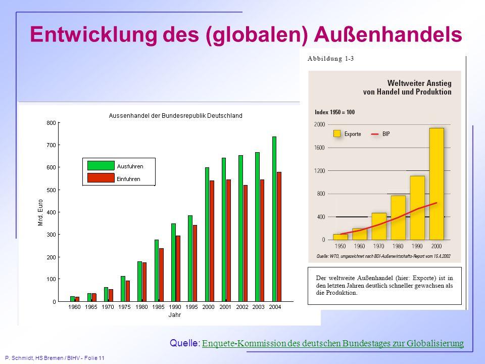 Entwicklung des (globalen) Außenhandels