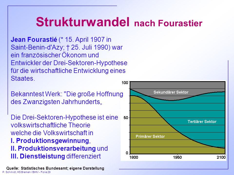 Strukturwandel nach Fourastier