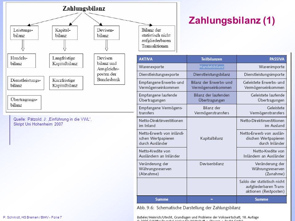"""Zahlungsbilanz (1) Quelle: Pätzold, J: """"Einführung in die VWL , Skript Uni Hohenheim 2007"""