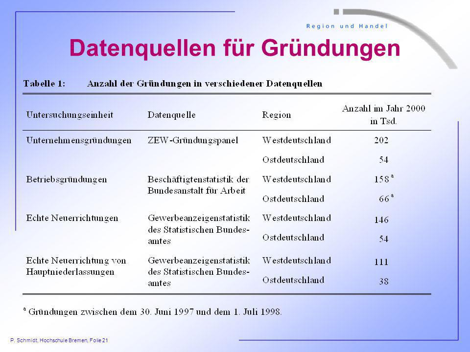 Datenquellen für Gründungen
