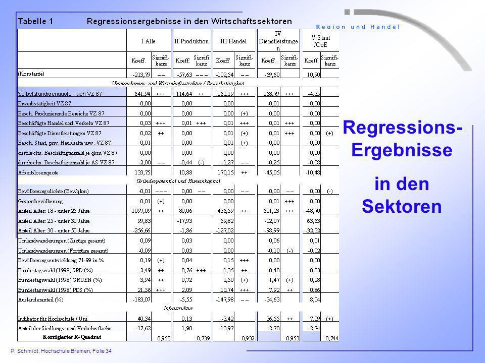 Regressions-Ergebnisse
