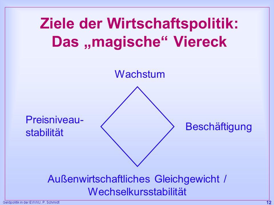 """Ziele der Wirtschaftspolitik: Das """"magische Viereck"""