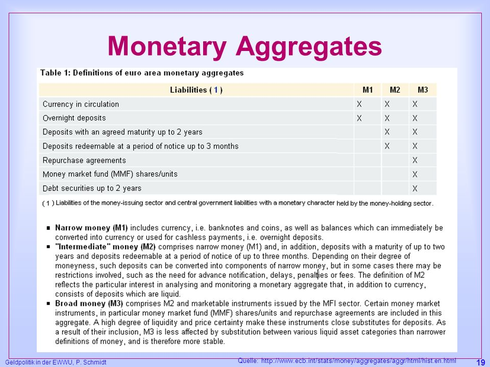 Monetary Aggregates Geldpolitik in der EWWU, P. Schmidt.