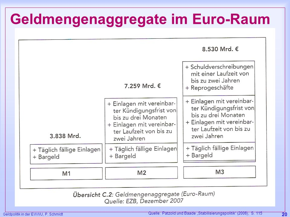Geldmengenaggregate im Euro-Raum