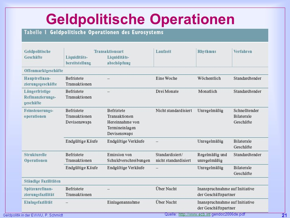 Geldpolitische Operationen