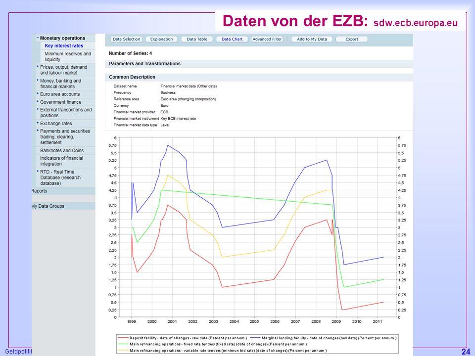 Daten von der EZB: sdw.ecb.europa.eu