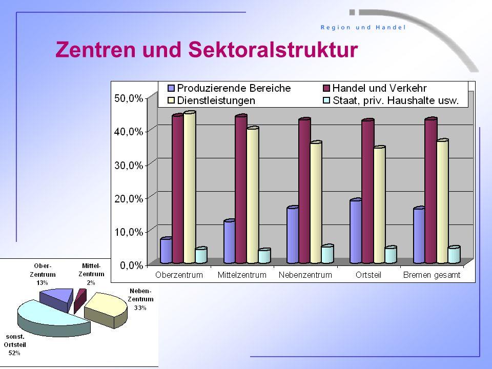 Zentren und Sektoralstruktur