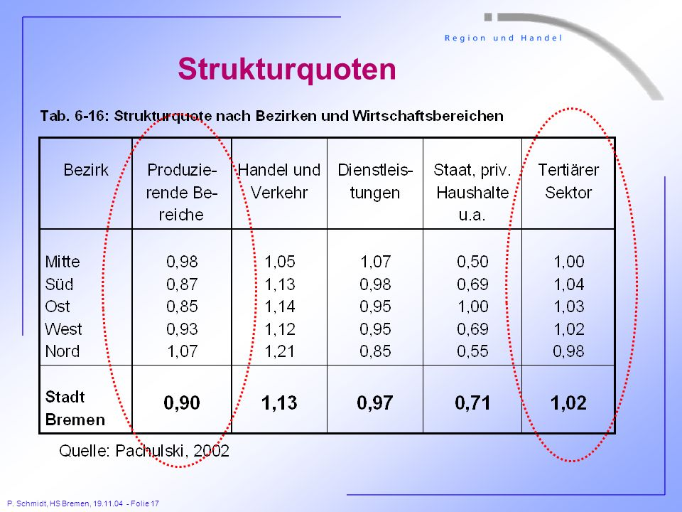 Strukturquoten
