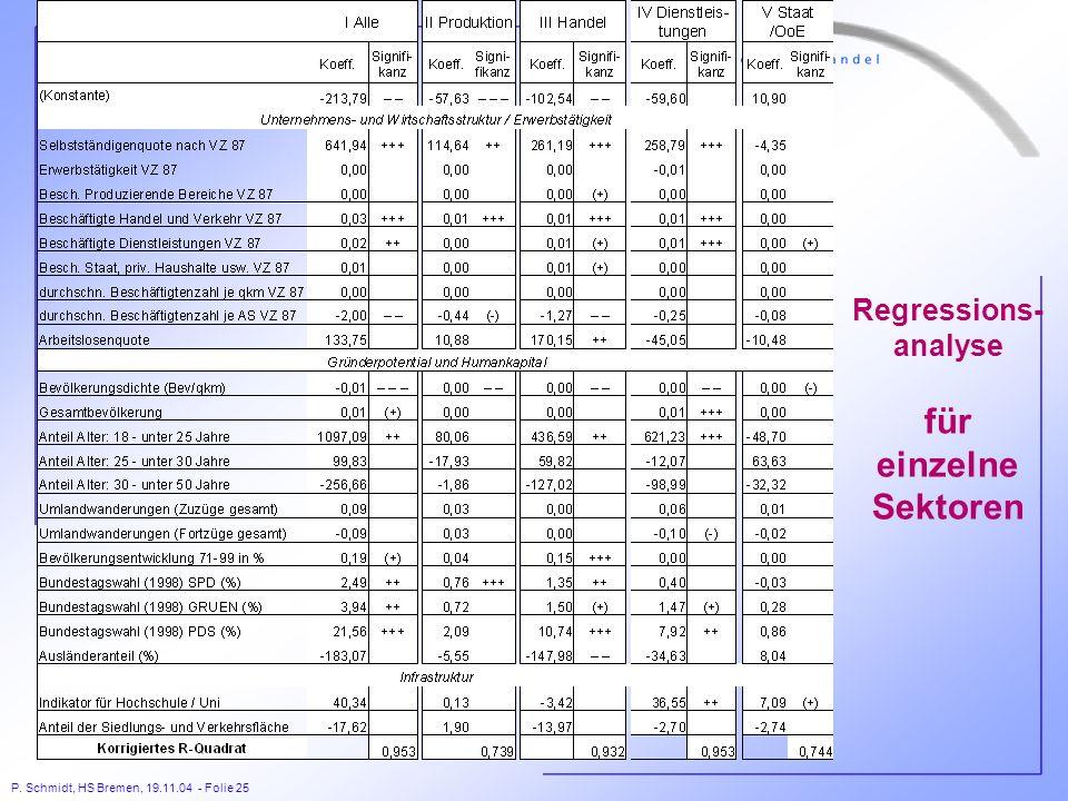 Regressions- analyse für einzelne Sektoren
