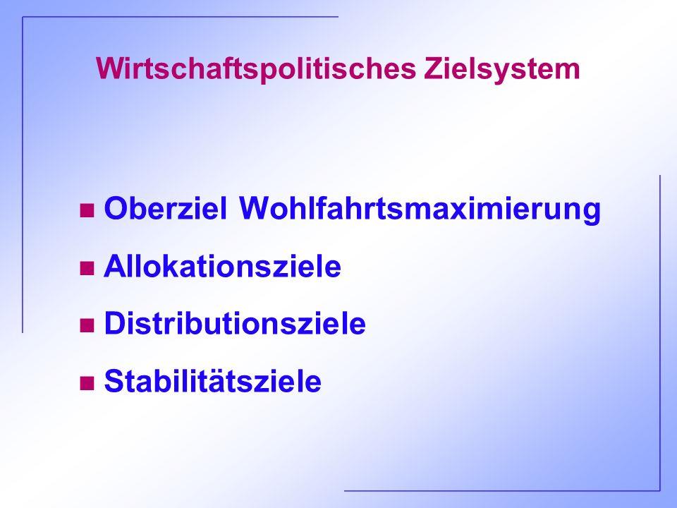 Wirtschaftspolitisches Zielsystem