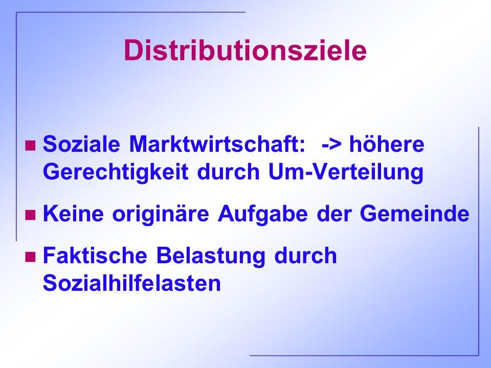Distributionsziele Soziale Marktwirtschaft: -> höhere Gerechtigkeit durch Um-Verteilung. Keine originäre Aufgabe der Gemeinde.