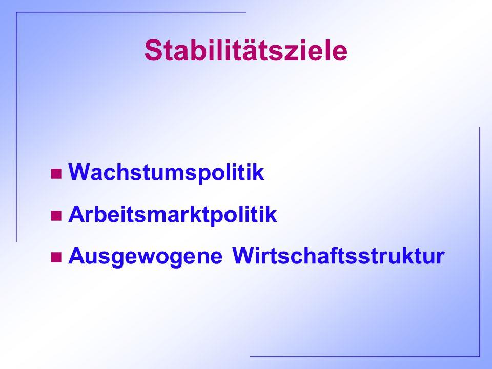 Stabilitätsziele Wachstumspolitik Arbeitsmarktpolitik