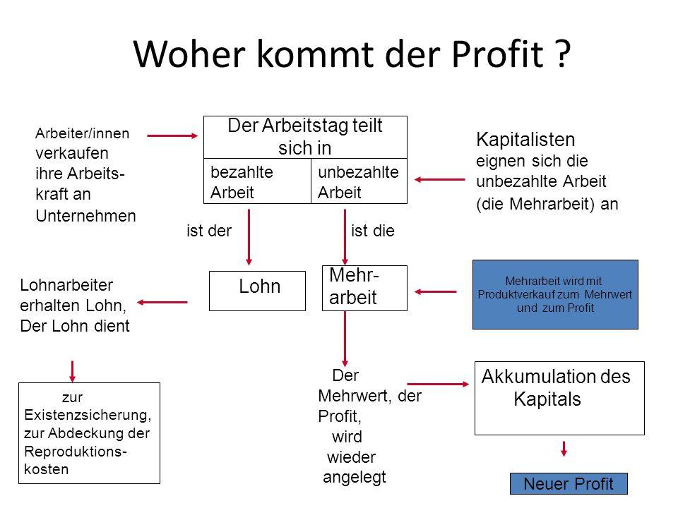 Woher kommt der Profit Der Arbeitstag teilt sich in