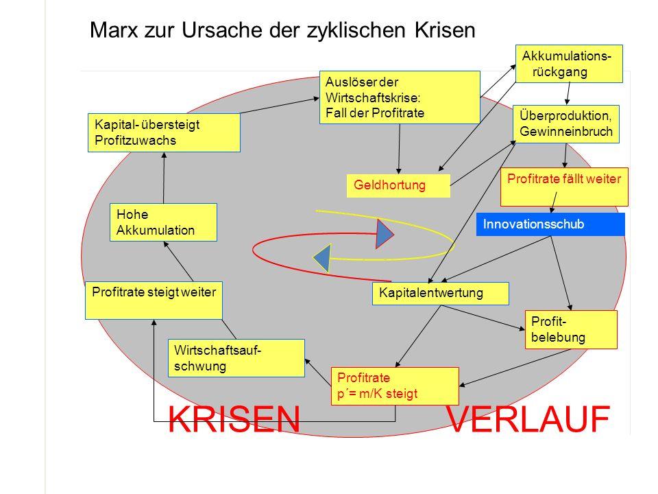 KRISEN VERLAUF Marx zur Ursache der zyklischen Krisen