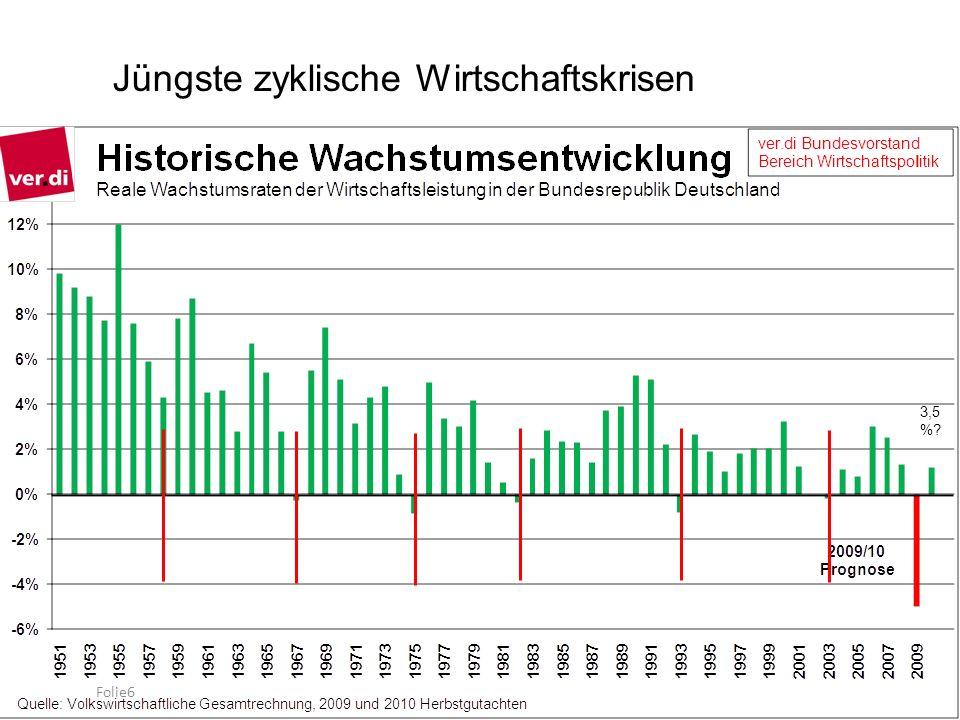 Jüngste zyklische Wirtschaftskrisen