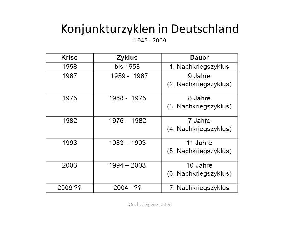 Konjunkturzyklen in Deutschland 1945 - 2009
